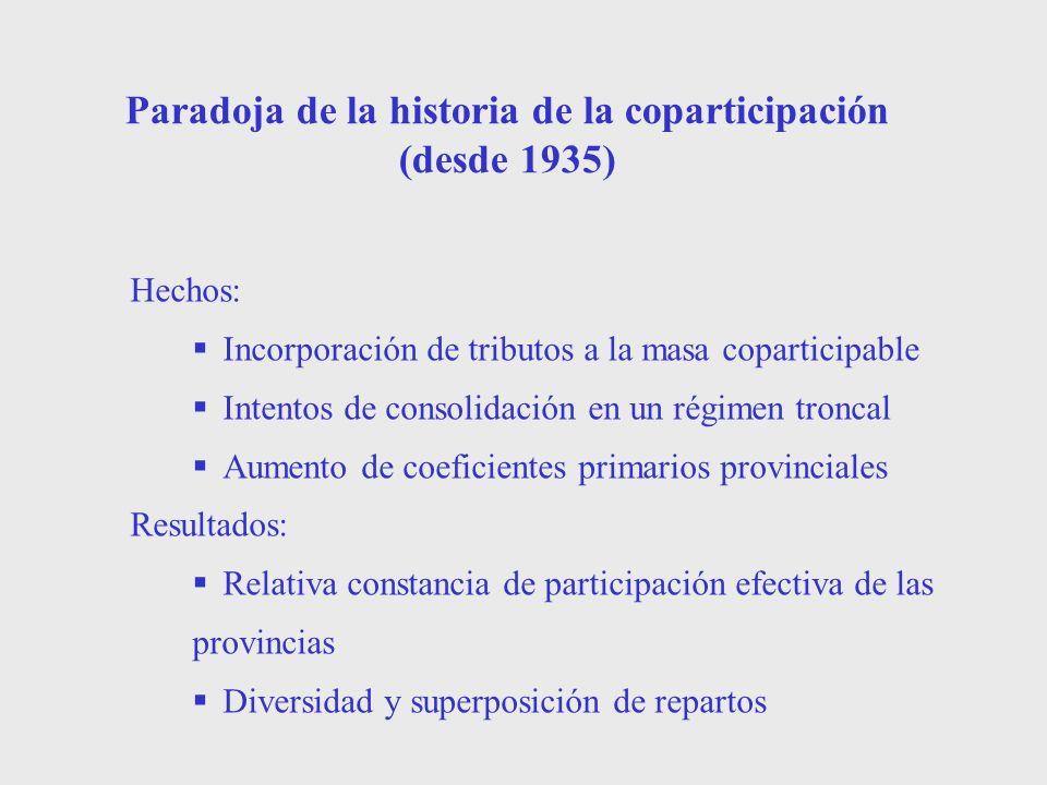 Paradoja de la historia de la coparticipación (desde 1935) Hechos: Incorporación de tributos a la masa coparticipable Intentos de consolidación en un