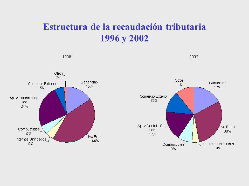 Estructura de la recaudación tributaria 1996 y 2002