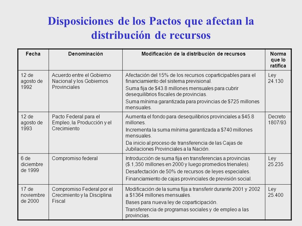 Disposiciones de los Pactos que afectan la distribución de recursos FechaDenominaciónModificación de la distribución de recursosNorma que lo ratifica