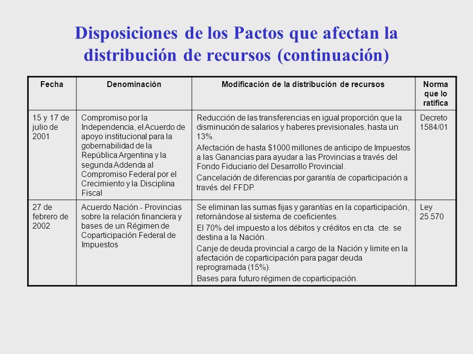 Disposiciones de los Pactos que afectan la distribución de recursos (continuación) FechaDenominaciónModificación de la distribución de recursosNorma q