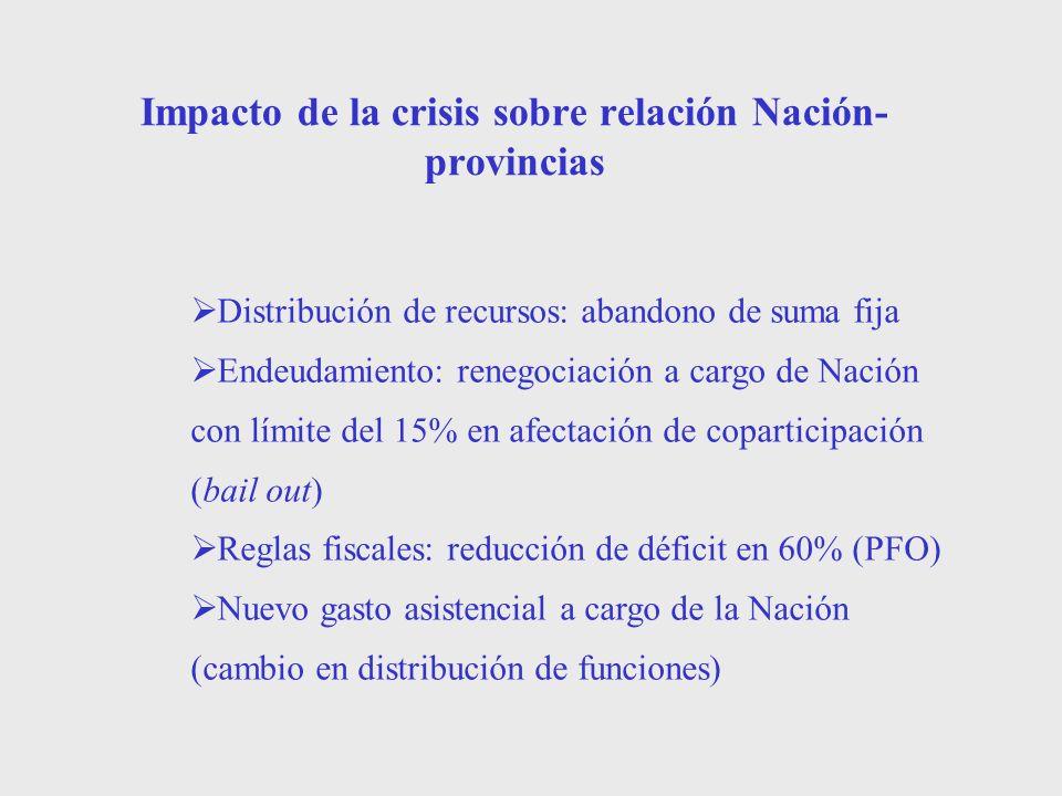 Impacto de la crisis sobre relación Nación- provincias Distribución de recursos: abandono de suma fija Endeudamiento: renegociación a cargo de Nación