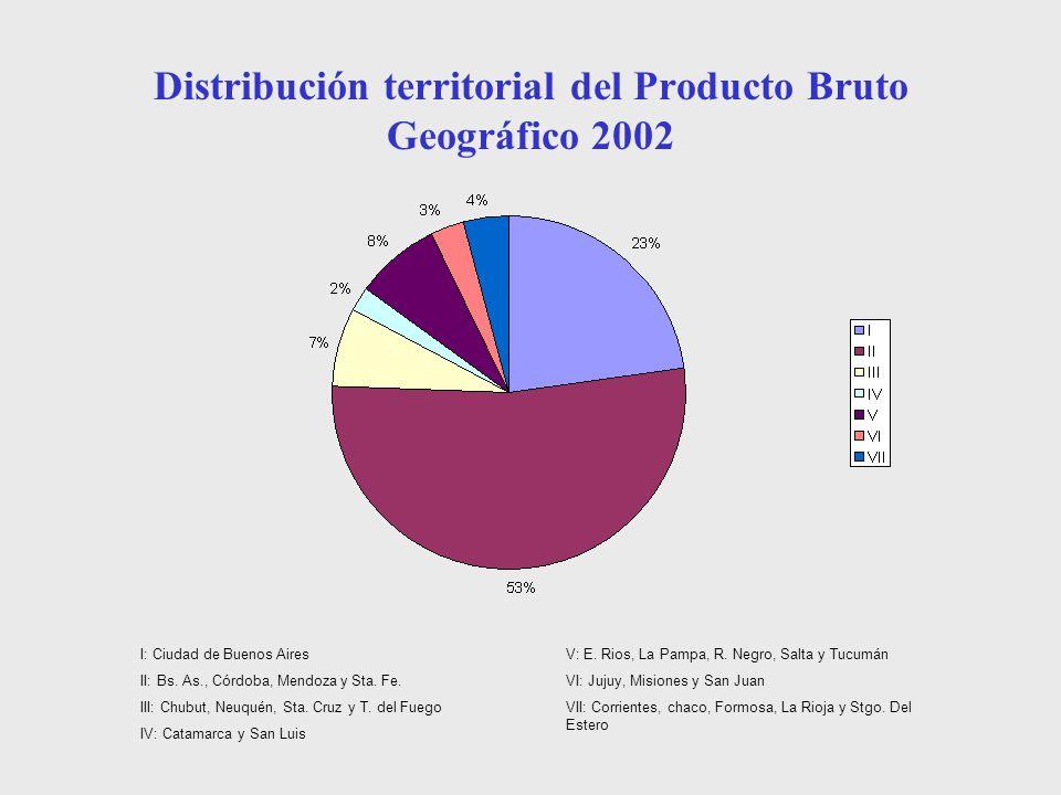 Distribución territorial del Producto Bruto Geográfico 2002 I: Ciudad de Buenos Aires II: Bs. As., Córdoba, Mendoza y Sta. Fe. III: Chubut, Neuquén, S