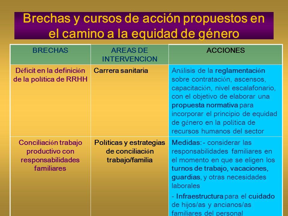 Brechas y cursos de acción propuestos en el camino a la equidad de género BRECHASAREAS DE INTERVENCION ACCIONES D é ficit en la definici ó n de la pol