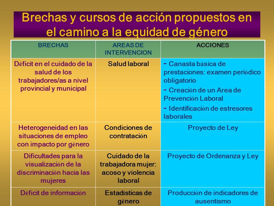 Brechas y cursos de acción propuestos en el camino a la equidad de género BRECHASAREAS DE INTERVENCION ACCIONES D é ficit en el cuidado de la salud de