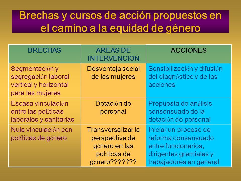 Brechas y cursos de acción propuestos en el camino a la equidad de género BRECHASAREAS DE INTERVENCION ACCIONES Segmentaci ó n y segregaci ó n laboral