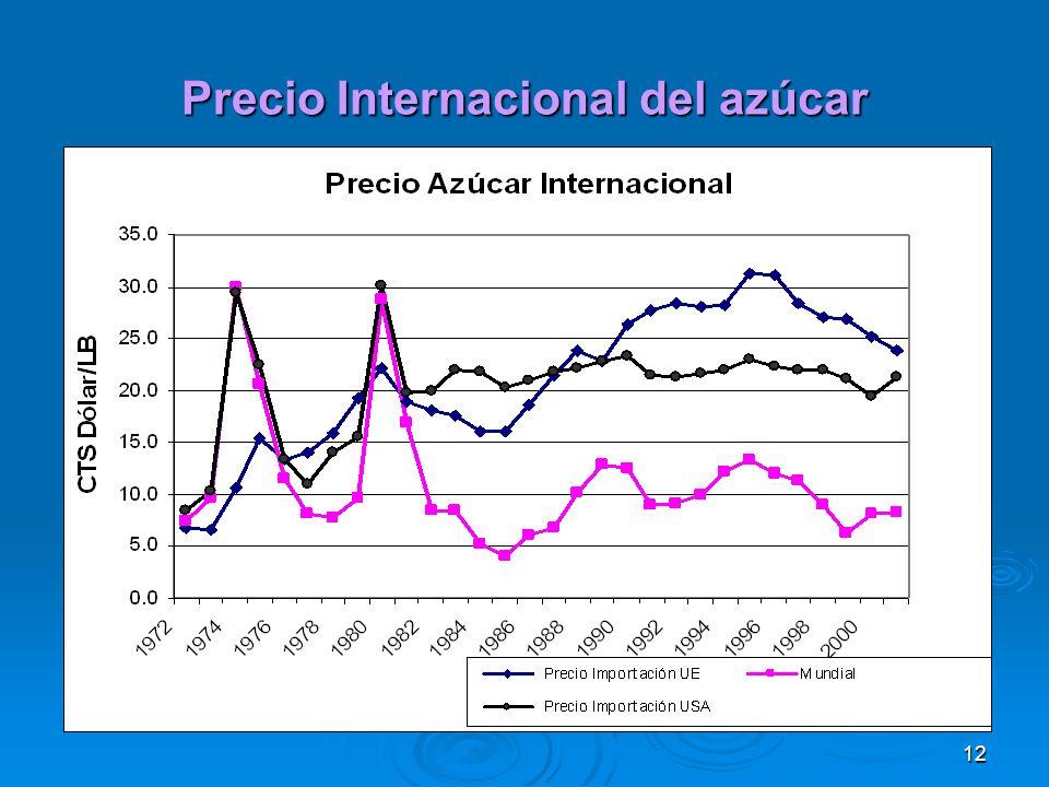 12 Precio Internacional del azúcar