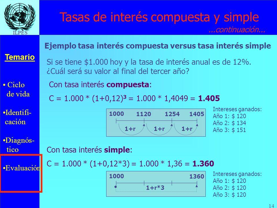 Ciclo de vida Identifi- cación Diagnós- tico Evaluación Temario ILPES 14 Tasas de interés compuesta y simple Ejemplo tasa interés compuesta versus tas