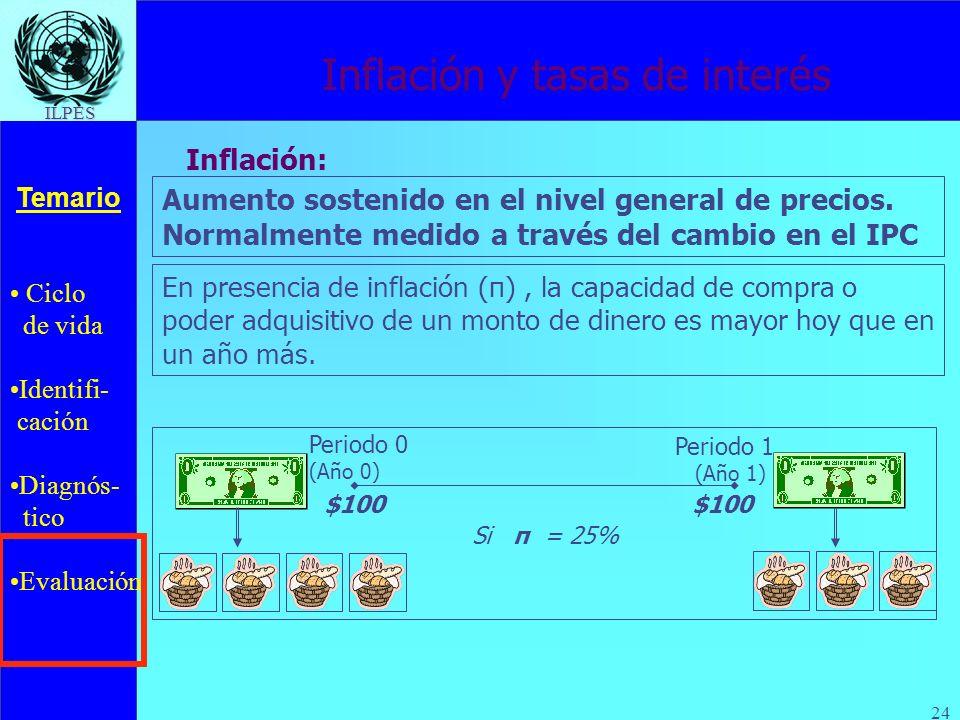 Ciclo de vida Identifi- cación Diagnós- tico Evaluación Temario ILPES 24 Inflación y tasas de interés Aumento sostenido en el nivel general de precios