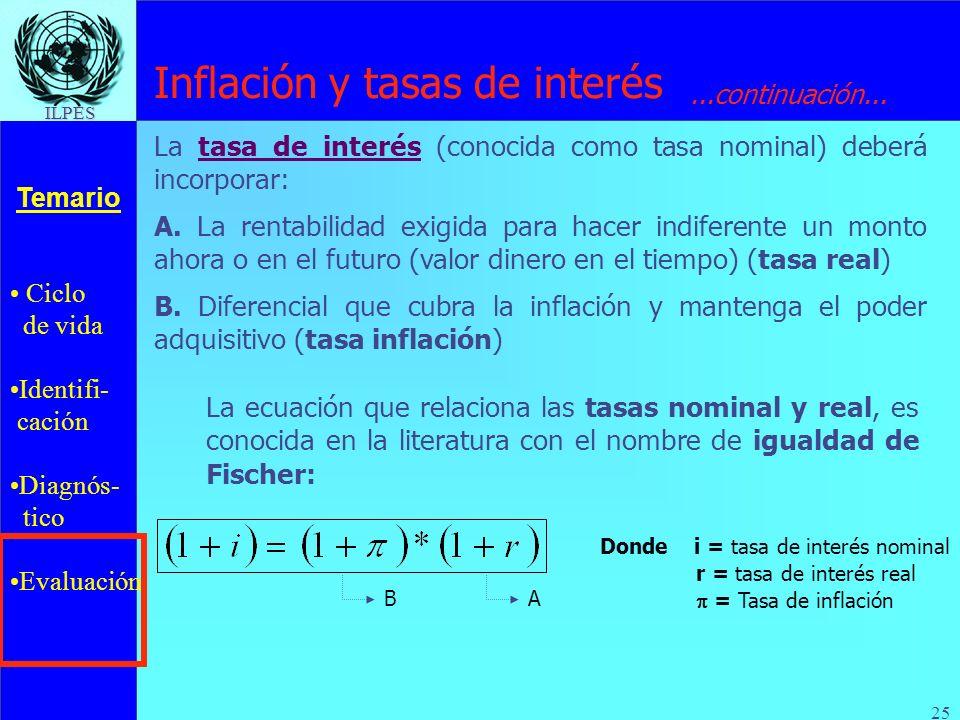 Ciclo de vida Identifi- cación Diagnós- tico Evaluación Temario ILPES 25 Inflación y tasas de interés La ecuación que relaciona las tasas nominal y re