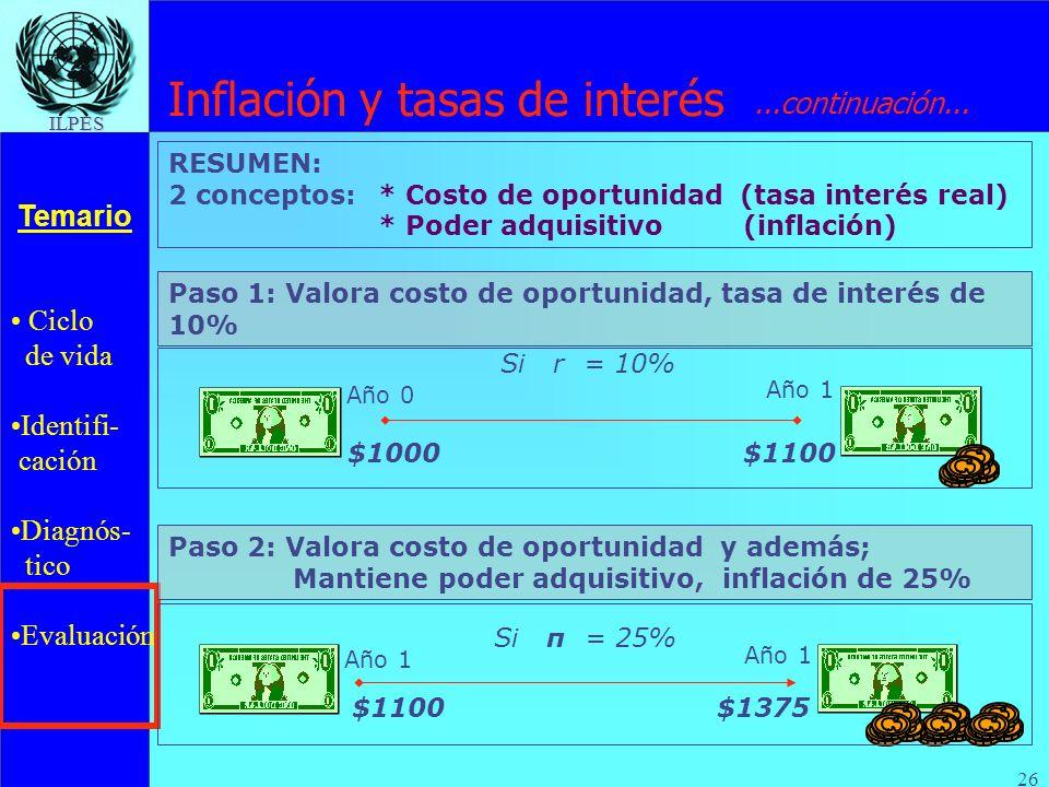 Ciclo de vida Identifi- cación Diagnós- tico Evaluación Temario ILPES 26 RESUMEN: 2 conceptos: * Costo de oportunidad (tasa interés real) * Poder adqu