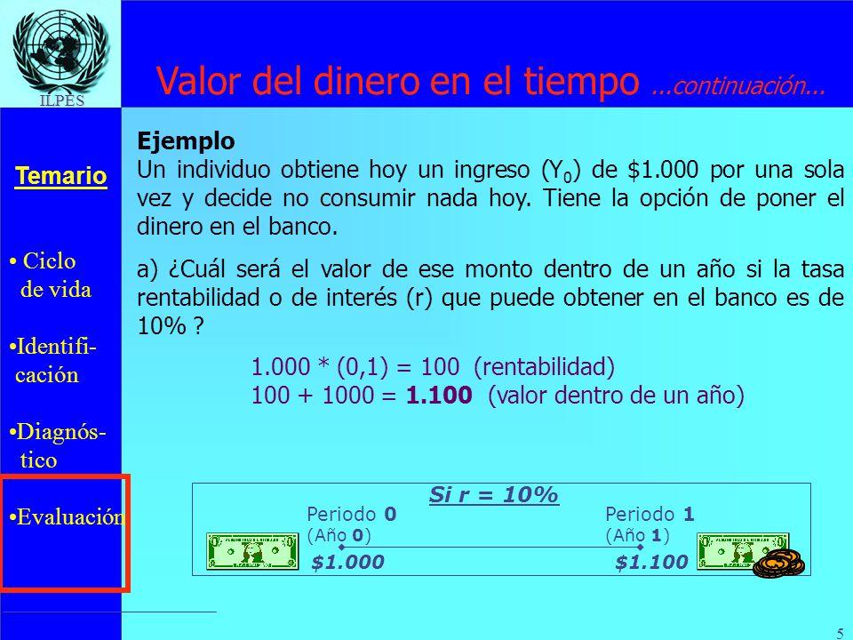 Ciclo de vida Identifi- cación Diagnós- tico Evaluación Temario ILPES 6 Valor del dinero en el tiempo...continuación Si : Sólo hay 2 periodos Ingreso sólo hoy (Y 0 =1.000) Puede consumir hoy o en un año (C 0, C 1 ) Rentabilidad exigida por no consumir hoy: r=10% b) ¿ Cuál sería el monto final disponible para consumir dentro de un año si consume $200 hoy .