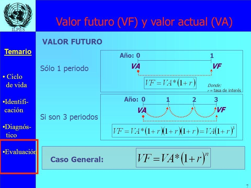 Ciclo de vida Identifi- cación Diagnós- tico Evaluación Temario ILPES 28 Si: ( 1 + i ) = ( 1 + ) * ( 1 + r ) Donde =0,25 y i =0,375 Entonces: (1+0,375) = (1+0,25)*(1+r) (1+r) = 1,1 r = 10% Si el capital inicial es C 0 = $ 500 Entonces: C 1 = C 0 *(1+i) = 500*(1,375) C 1 = $ 687,5 Inflación y tasas de interés...continuación...