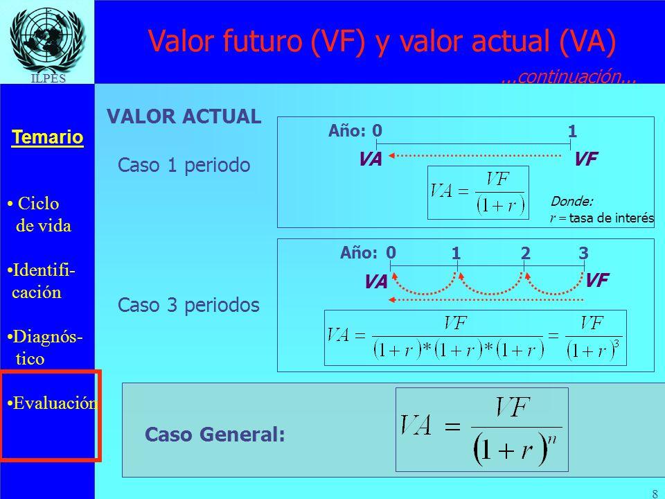 Ciclo de vida Identifi- cación Diagnós- tico Evaluación Temario ILPES 8 Valor futuro (VF) y valor actual (VA) 0 3 VF Año: VA 12 Caso 3 periodos Caso G