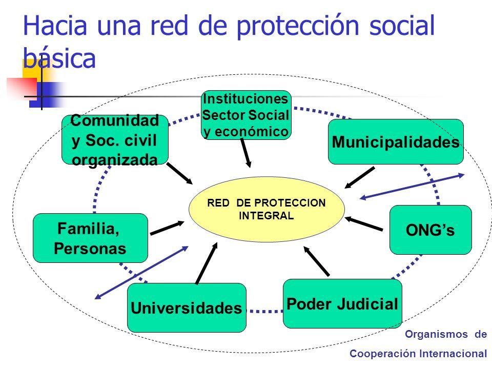 Hacia una red de protección social básica Comunidad y Soc. civil organizada Instituciones Sector Social y económico ONGs Universidades Familia, Person