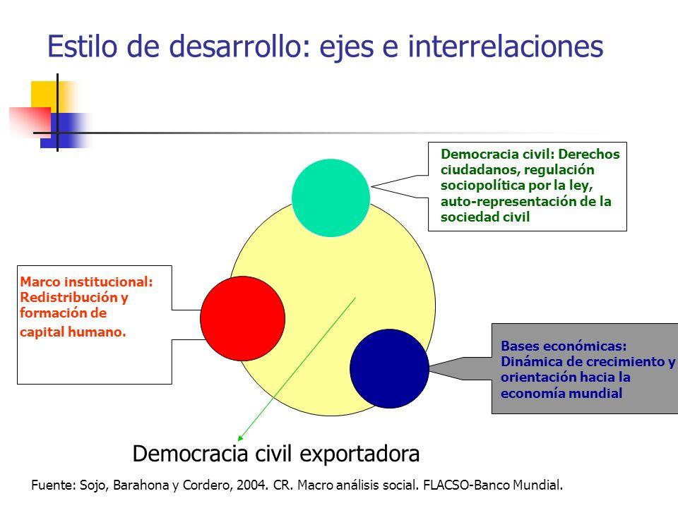 Democracia civil: Derechos ciudadanos, regulación sociopolítica por la ley, auto-representación de la sociedad civil Estilo de desarrollo: ejes e inte