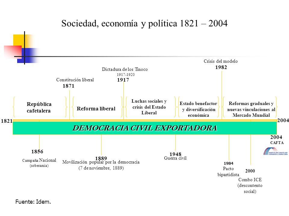 Sociedad, economía y política 1821 – 2004 1821 1889 Movilización popular por la democracia (7 de noviembre, 1889) 1917 Dictadura de los Tinoco 1917-19