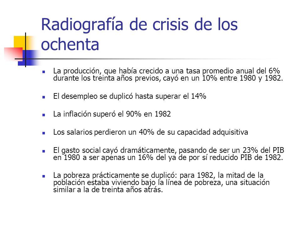 Radiografía de crisis de los ochenta La producción, que había crecido a una tasa promedio anual del 6% durante los treinta años previos, cayó en un 10