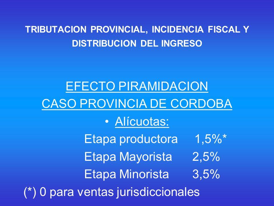 TRIBUTACION PROVINCIAL, INCIDENCIA FISCAL Y DISTRIBUCION DEL INGRESO EFECTO PIRAMIDACION CASO PROVINCIA DE CORDOBA Alícuotas: Etapa productora 1,5%* Etapa Mayorista 2,5% Etapa Minorista 3,5% (*) 0 para ventas jurisdiccionales