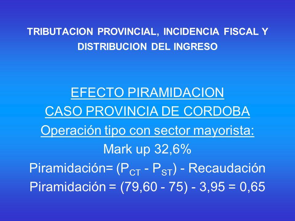 TRIBUTACION PROVINCIAL, INCIDENCIA FISCAL Y DISTRIBUCION DEL INGRESO EFECTO PIRAMIDACION CASO PROVINCIA DE CORDOBA Operación tipo con sector mayorista: Mark up 32,6% Piramidación= (P CT - P ST ) - Recaudación Piramidación = (79,60 - 75) - 3,95 = 0,65