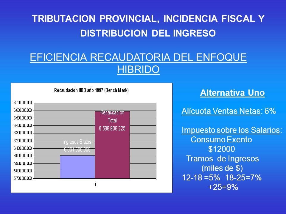 EFICIENCIA RECAUDATORIA DEL ENFOQUE HIBRIDO Alternativa Uno Alícuota Ventas Netas: 6% Impuesto sobre los Salarios: Consumo Exento $12000 Tramos de Ingresos (miles de $) 12-18 =5% 18-25=7% +25=9% TRIBUTACION PROVINCIAL, INCIDENCIA FISCAL Y DISTRIBUCION DEL INGRESO