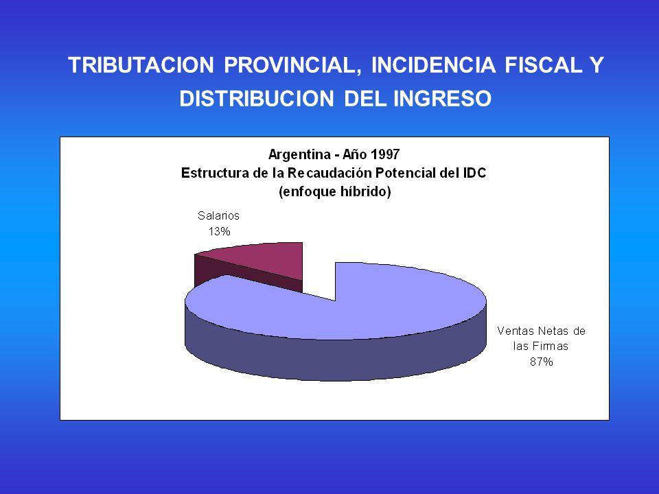 Efectos distributivos (alternativa uno) Atkinson inicial 0,442275475 Atkinson final 0,436089694 Porcentaje de mejora 1,3986264 TRIBUTACION PROVINCIAL, INCIDENCIA FISCAL Y DISTRIBUCION DEL INGRESO