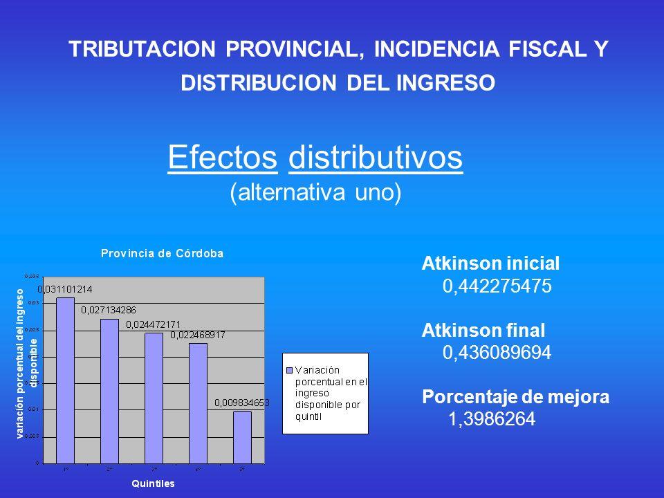 Atkinson inicial 0,401032671 Atkinson final 0,393434029 Porcentaje de mejora 1,8947688 Atkinson inicial 0,470472976 Atkinson final 0,463041578 Porcentaje de mejora 1,579559