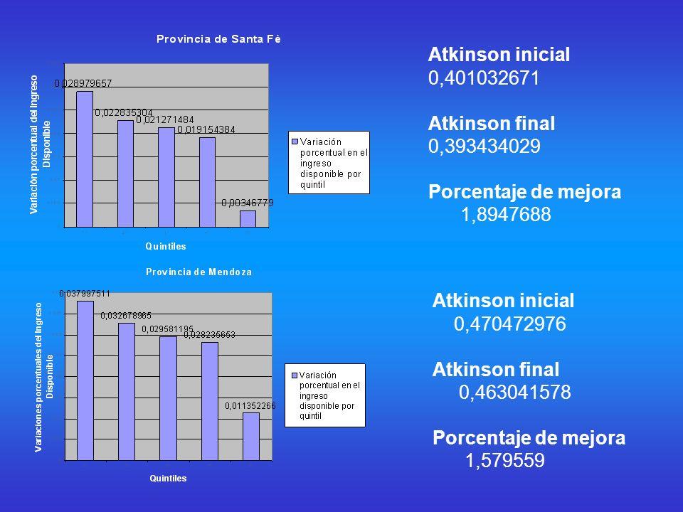 Atkinson inicial 0,501059567 Atkinson final 0,49575883 Porcentaje de mejora 0,010579056 Atkinson inicial 0,441771247 Atkinson final 0,433686667 Porcentaje de mejora 1,8300377