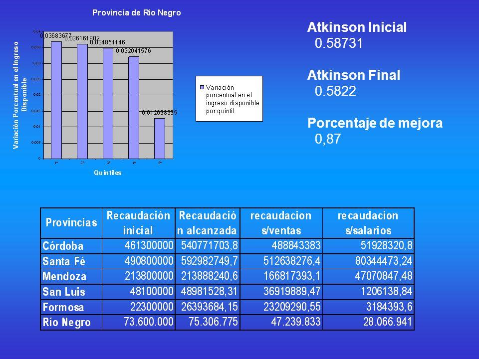 Atkinson Inicial 0.58731 Atkinson Final 0.5822 Porcentaje de mejora 0,87
