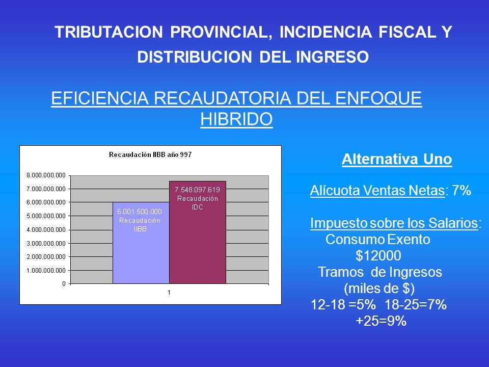 Alternativa Uno Alícuota Ventas Netas: 7% Impuesto sobre los Salarios: Consumo Exento $12000 Tramos de Ingresos (miles de $) 12-18 =5% 18-25=7% +25=9% TRIBUTACION PROVINCIAL, INCIDENCIA FISCAL Y DISTRIBUCION DEL INGRESO EFICIENCIA RECAUDATORIA DEL ENFOQUE HIBRIDO