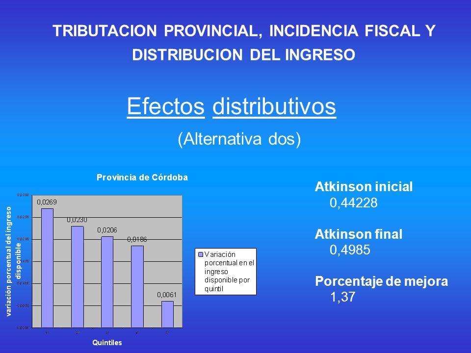 Atkinson inicial 0,44228 Atkinson final 0,4985 Porcentaje de mejora 1,37 (Alternativa dos) Efectos distributivos TRIBUTACION PROVINCIAL, INCIDENCIA FISCAL Y DISTRIBUCION DEL INGRESO