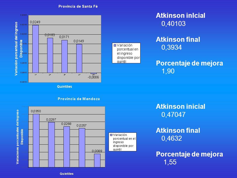 Atkinson inIcial 0,40103 Atkinson final 0,3934 Porcentaje de mejora 1,90 Atkinson inicial 0,47047 Atkinson final 0,4632 Porcentaje de mejora 1,55