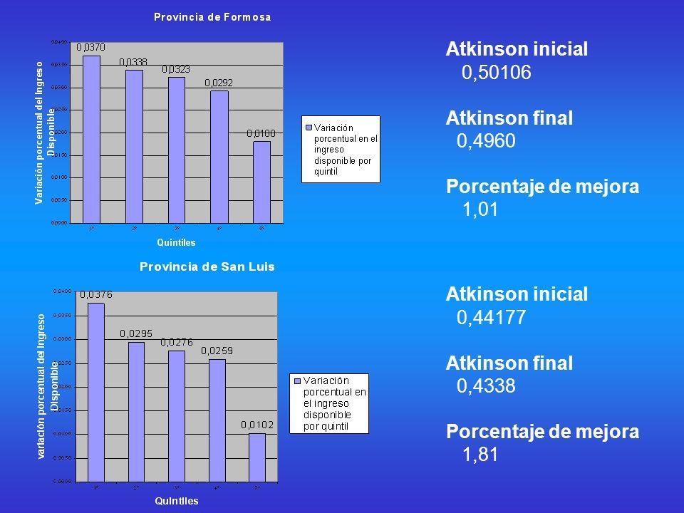 Atkinson inicial 0,50106 Atkinson final 0,4960 Porcentaje de mejora 1,01 Atkinson inicial 0,44177 Atkinson final 0,4338 Porcentaje de mejora 1,81