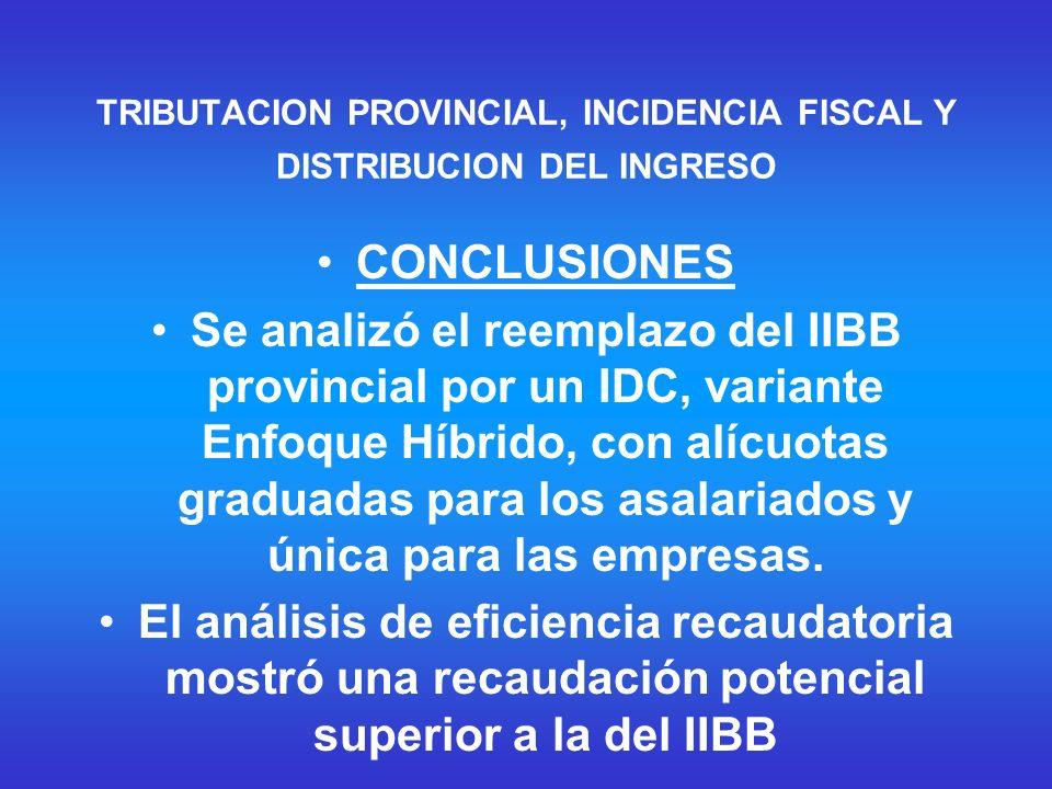 CONCLUSIONES Se analizó el reemplazo del IIBB provincial por un IDC, variante Enfoque Híbrido, con alícuotas graduadas para los asalariados y única para las empresas.
