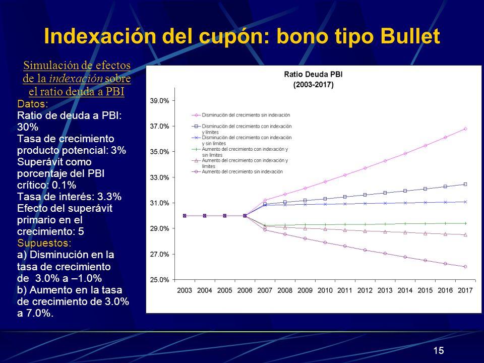 15 Indexación del cupón: bono tipo Bullet Simulación de efectos de la indexación sobre el ratio deuda a PBI Datos: Ratio de deuda a PBI: 30% Tasa de c