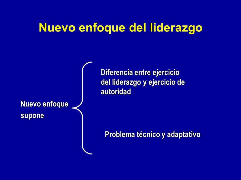 Teorías de Liderazgo (cont.) 5. Determinismo histórico. El momento crea al líder 4. Basado en transacciones. Los seguidores actuan de acuerdo a sus in