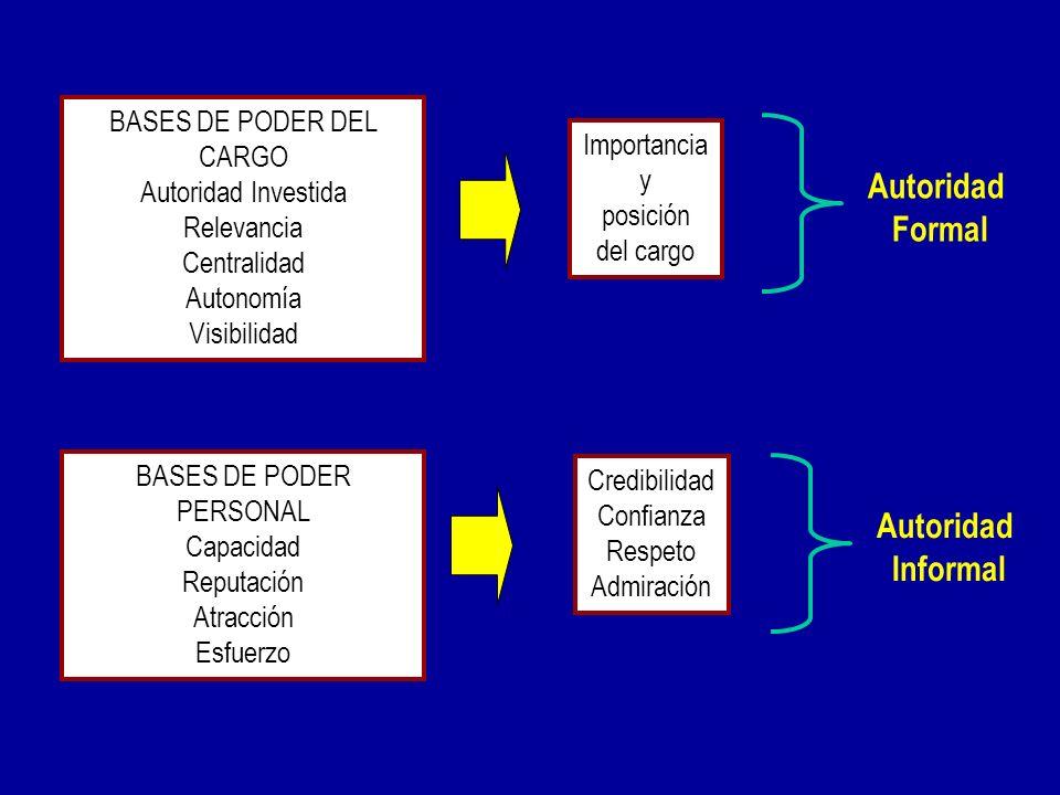 Autoridad formal y autoridad informal Autoridad informal Autoridad informal: depende de la confianza, y otorga el poder de influir en la actitud y la
