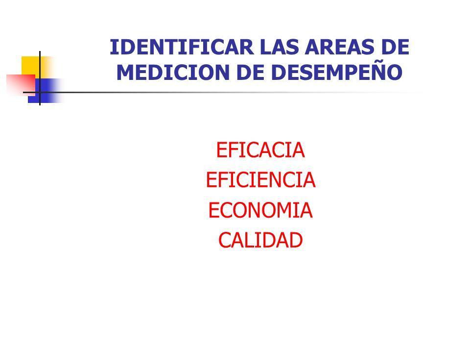 IDENTIFICAR LAS AREAS DE MEDICION DE DESEMPEÑO EFICACIA EFICIENCIA ECONOMIA CALIDAD