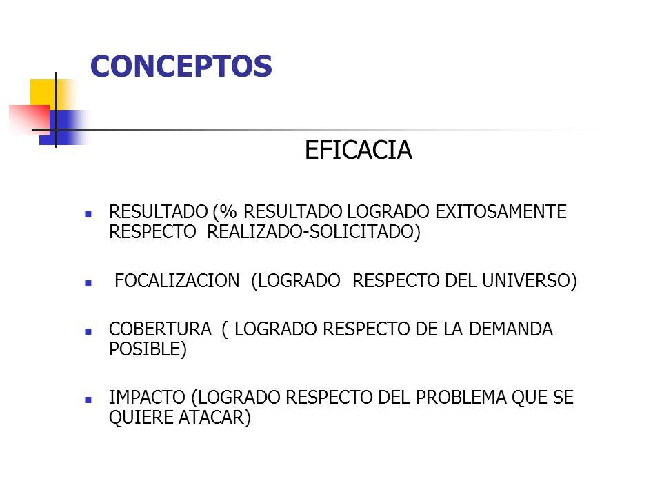 CONCEPTOS EFICACIA RESULTADO (% RESULTADO LOGRADO EXITOSAMENTE RESPECTO REALIZADO-SOLICITADO) FOCALIZACION (LOGRADO RESPECTO DEL UNIVERSO) COBERTURA (