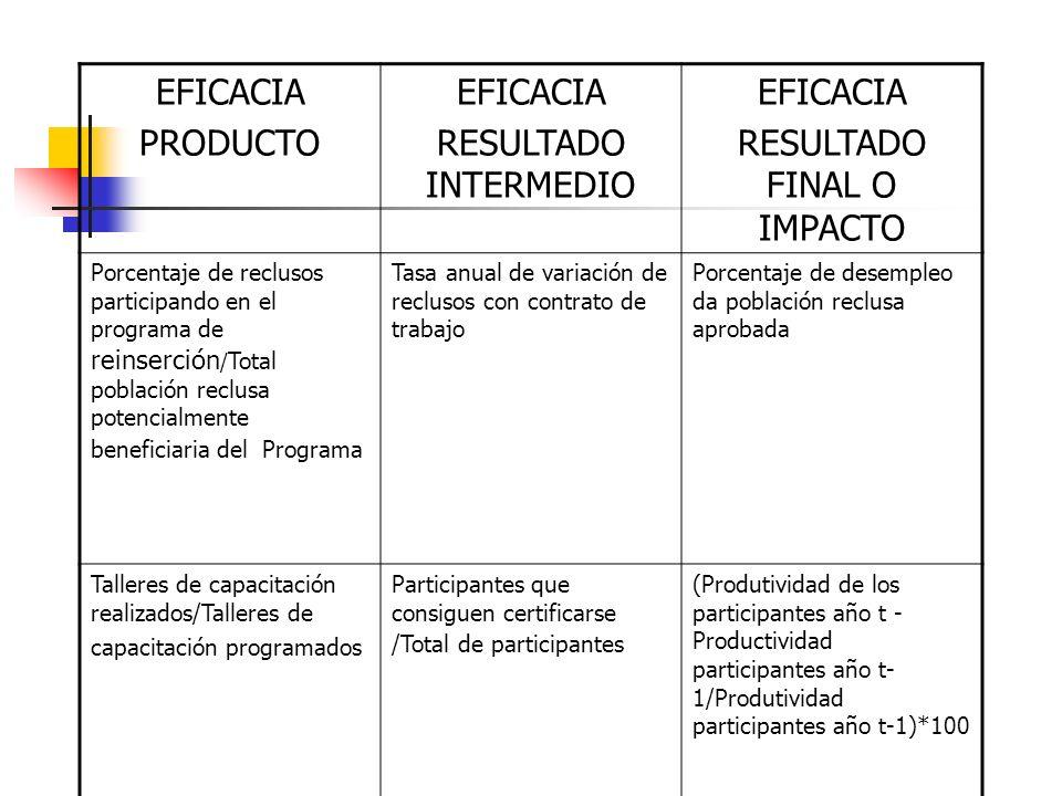 EFICACIA PRODUCTO EFICACIA RESULTADO INTERMEDIO EFICACIA RESULTADO FINAL O IMPACTO Porcentaje de reclusos participando en el programa de reinserción /