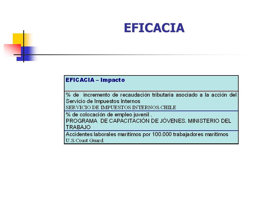 EFICACIA