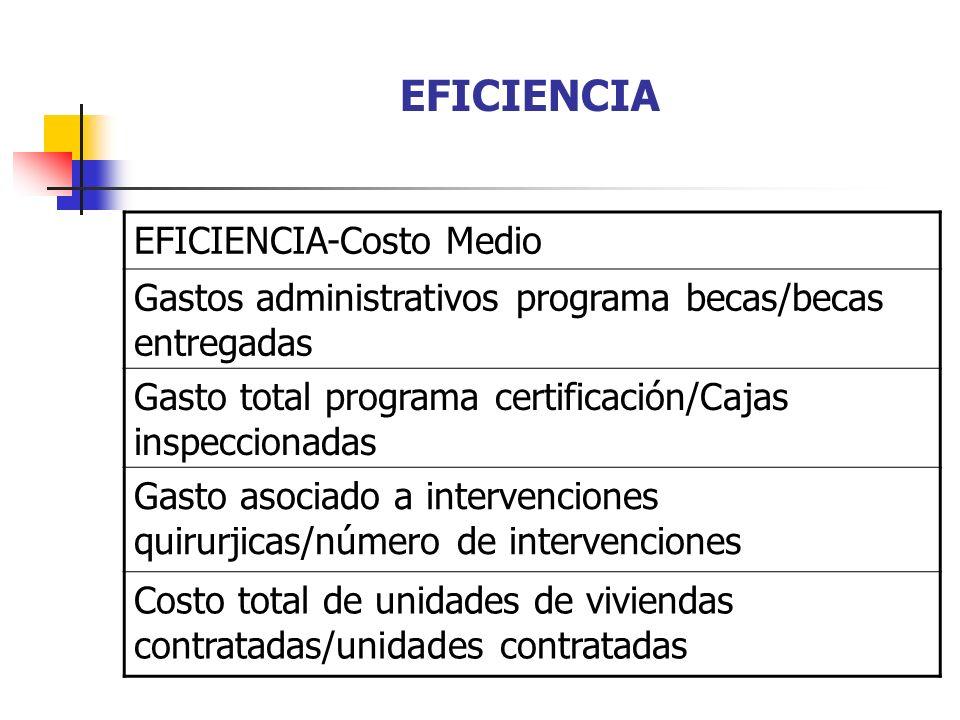 EFICIENCIA EFICIENCIA-Costo Medio Gastos administrativos programa becas/becas entregadas Gasto total programa certificación/Cajas inspeccionadas Gasto
