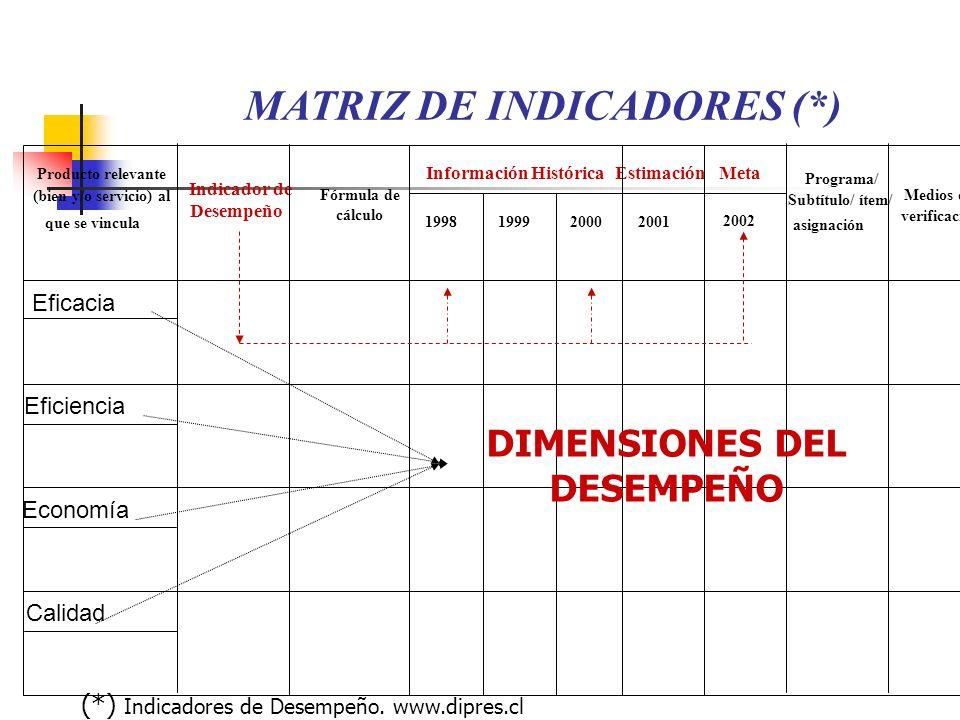 Calidad Eficacia Eficiencia Economía EstimaciónMeta 1998199920002001 2002 Producto relevante (bien y/o servicio) al que se vincula Indicador de Desemp
