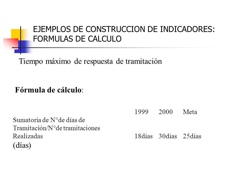 EJEMPLOS DE CONSTRUCCION DE INDICADORES: FORMULAS DE CALCULO Tiempo máximo de respuesta de tramitación Fórmula de cálculo: 19992000Meta Sumatoria de N