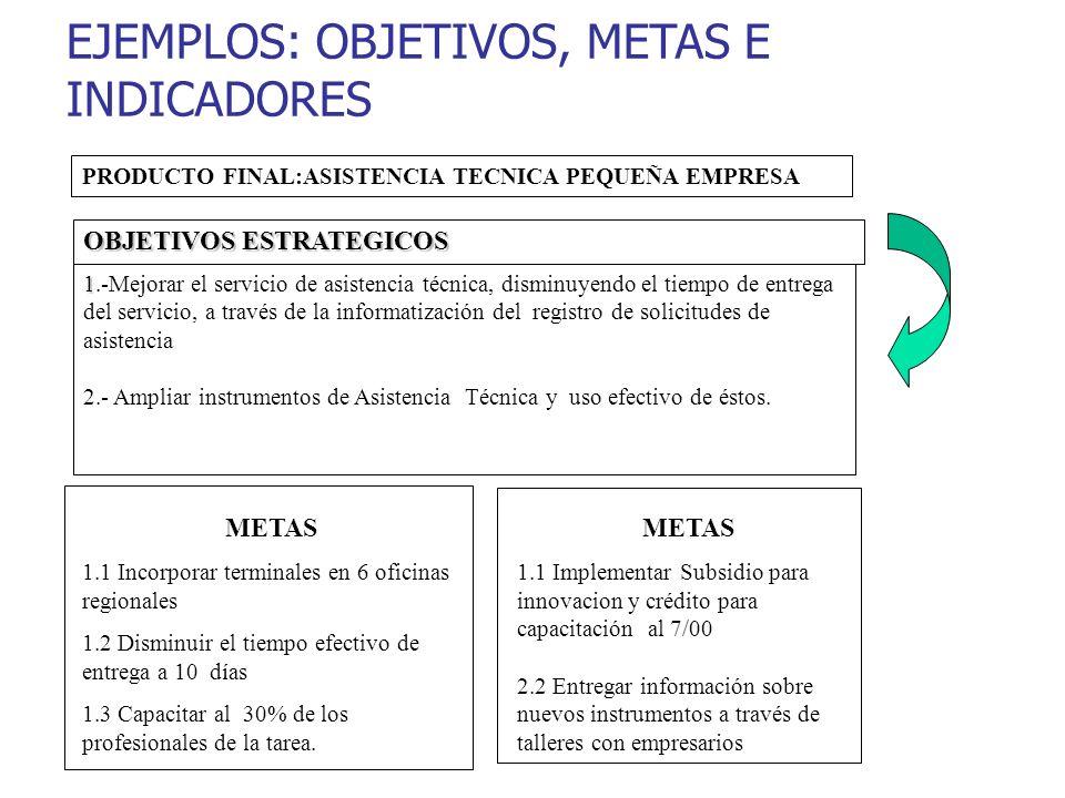 EJEMPLOS: OBJETIVOS, METAS E INDICADORES OBJETIVOS ESTRATEGICOS 1 1.-Mejorar el servicio de asistencia técnica, disminuyendo el tiempo de entrega del