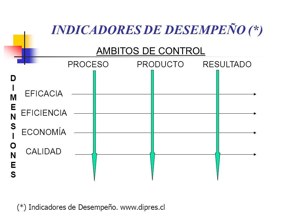 INDICADORES DE DESEMPEÑO (*) EFICACIA EFICIENCIA ECONOMÍA CALIDAD PROCESO PRODUCTO RESULTADO DIMENSIONESDIMENSIONES AMBITOS DE CONTROL (*) Indicadores