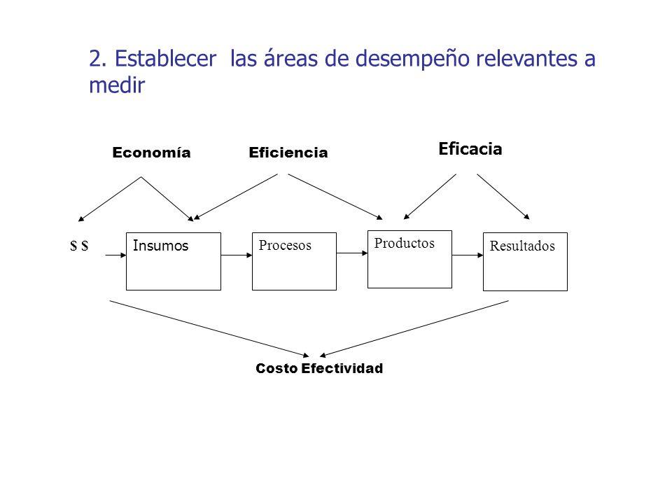 Eficacia Insumos Procesos Resultados $ Productos EficienciaEconomía Costo Efectividad Eficacia 2. Establecer las áreas de desempeño relevantes a medir