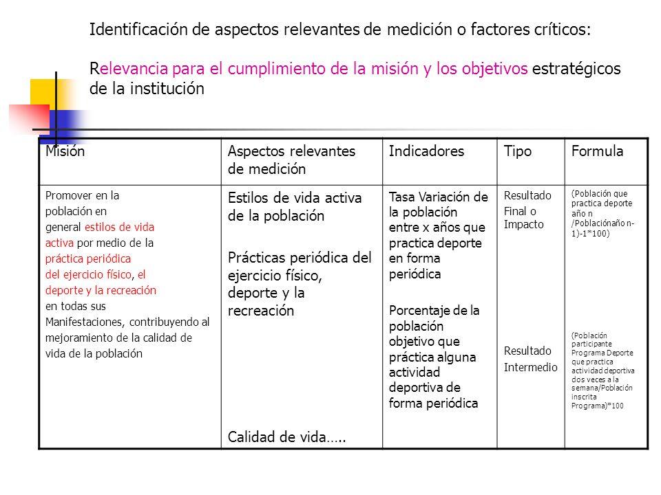 Identificación de aspectos relevantes de medición o factores críticos: Relevancia para el cumplimiento de la misión y los objetivos estratégicos de la
