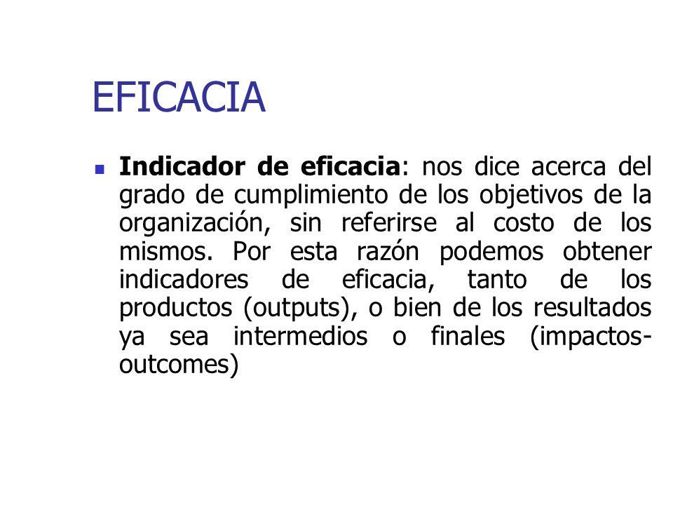 EFICACIA Indicador de eficacia: nos dice acerca del grado de cumplimiento de los objetivos de la organización, sin referirse al costo de los mismos.