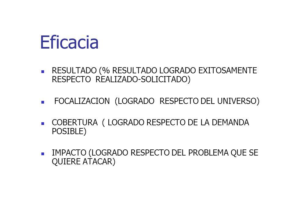 Eficacia RESULTADO (% RESULTADO LOGRADO EXITOSAMENTE RESPECTO REALIZADO-SOLICITADO) FOCALIZACION (LOGRADO RESPECTO DEL UNIVERSO) COBERTURA ( LOGRADO RESPECTO DE LA DEMANDA POSIBLE) IMPACTO (LOGRADO RESPECTO DEL PROBLEMA QUE SE QUIERE ATACAR)