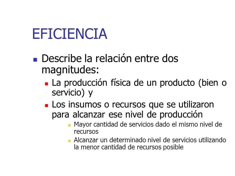 EFICIENCIA Describe la relación entre dos magnitudes: La producción física de un producto (bien o servicio) y Los insumos o recursos que se utilizaron para alcanzar ese nivel de producción Mayor cantidad de servicios dado el mismo nivel de recursos Alcanzar un determinado nivel de servicios utilizando la menor cantidad de recursos posible